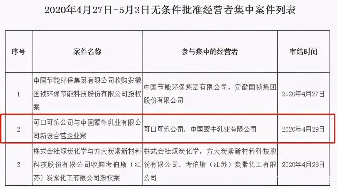 """蒙牛联手可口可乐成立新公司""""可牛了"""",伊利随后成立""""伊知牛""""-5"""