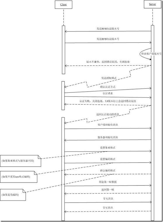 VNC协议分析-2