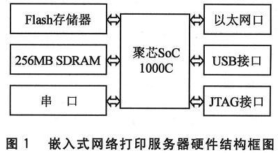 基于开源软件的嵌入式网络打印服务器-1