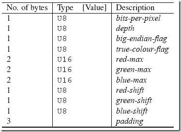 VNC协议分析-17