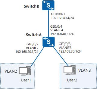 华为S5700系列交换机配置通过VLANIF实现同设备VLAN间通信-1